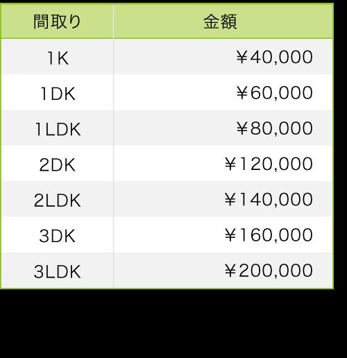 料金表(間取り別の金額)